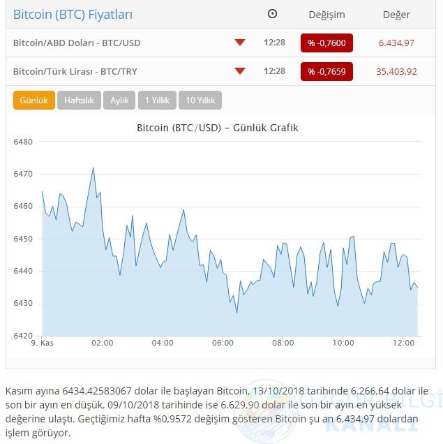 9 kasım bitcoin fiyatları