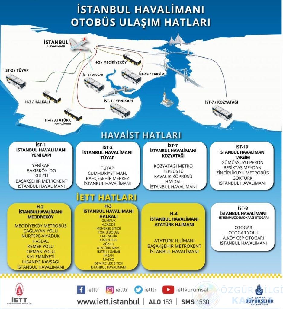 İstanbul Yeni Havalimanı ulaşım haristası