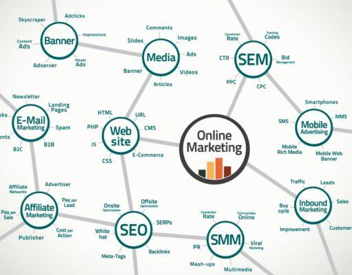 Dijital Pazarlama Stratejileri ve Pazarlama Planı
