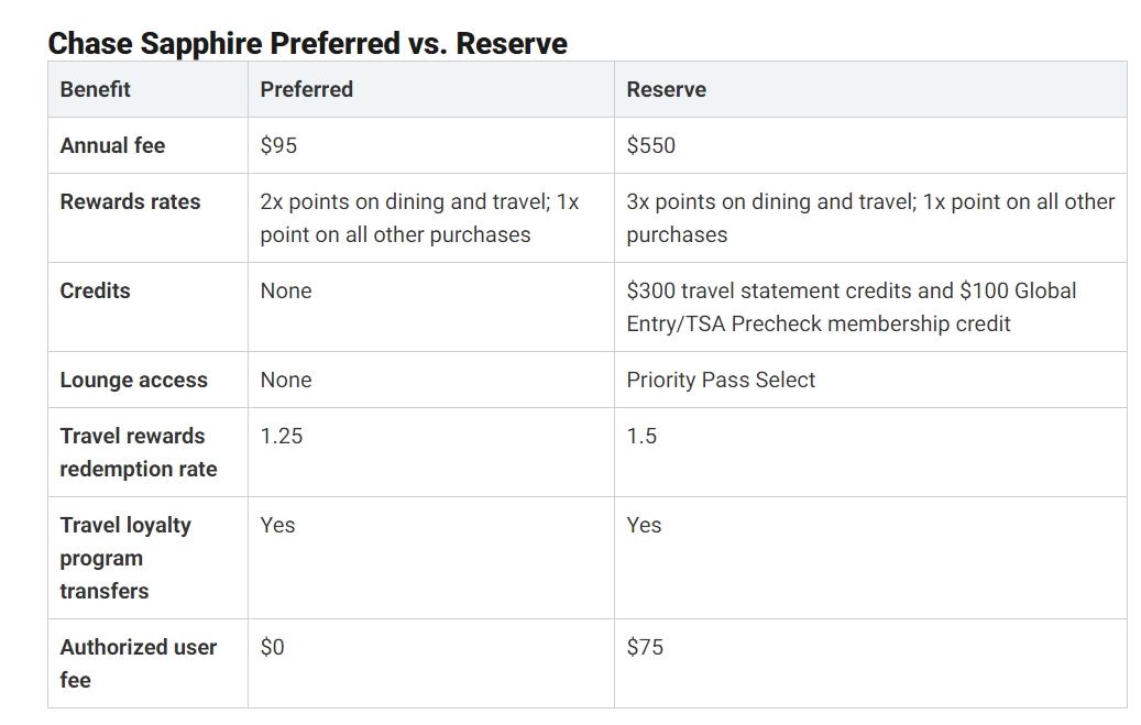 Chase Sapphire Preferred vs. Reserve