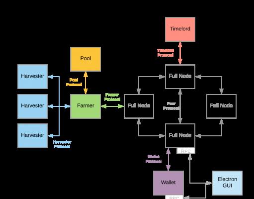 chia-network-architecture